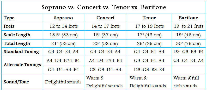 Soprano vs. Concert vs. Tenor vs. Britone