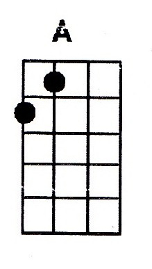 A major ukulele chord is also denoted as Amaj or A