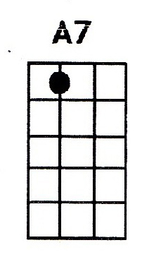 A7 ukulele chord is also denoted as Amaj7