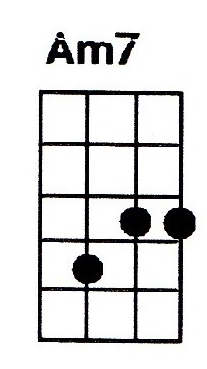 Am7 ukulele chord is also denoted as Amin7