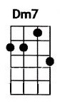 Dm7 ukulele chord is also denoted as Dmin7