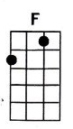 F ukulele chord is also denoted as Fmajor