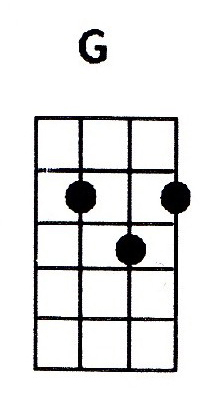 G ukulele chord is also denoted as Gmaj