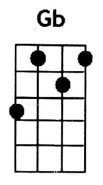 Gb ukulele chord is also denoted as F#