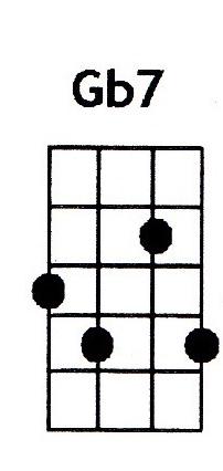 Gb7 ukulele chord is also denoted as F#7