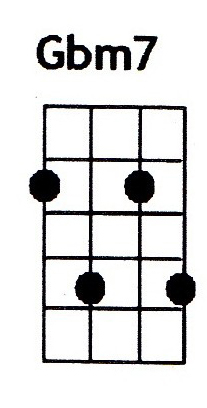 Gbm7 ukulele chord is also denoted as F#m7