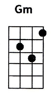 Gm ukulele chord is also denoted as Gmin